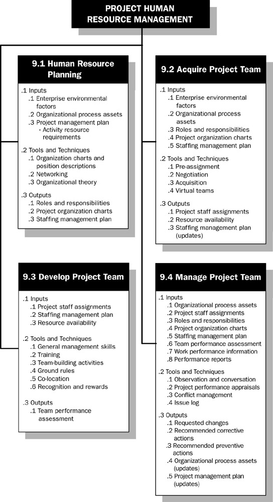 project on human resource management of Successful project human resources management will build and maintain a team that can bring the vision to life acquiring a project team putting together a project team is one of the very first steps of setting up a new project.